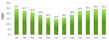 average daily power output monthly in North