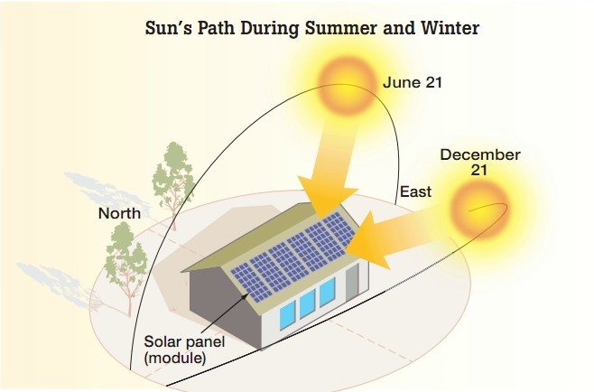 Solar Production- Which location is best for Solar Panels in your home