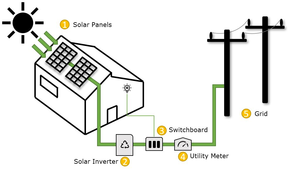 How Does Solar Work for Your Home