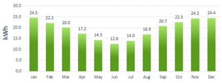 Average Daily Power Output Monthly in East/ West