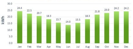 Average Daily Power Output Monthly in NE/NW