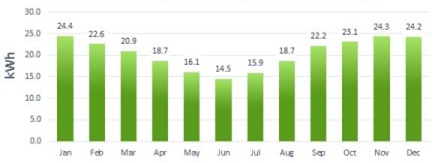 Average Daily Power Output Monthly in NNE/ NNW