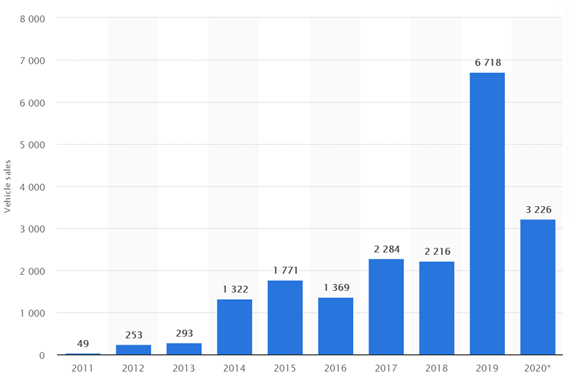 Number of electric vehicles sold in Australia from 2011 to 2020