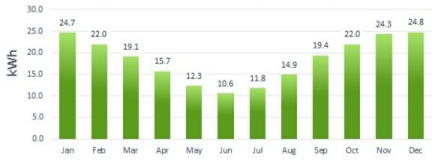 Average Daily Power Output Monthly in East/West
